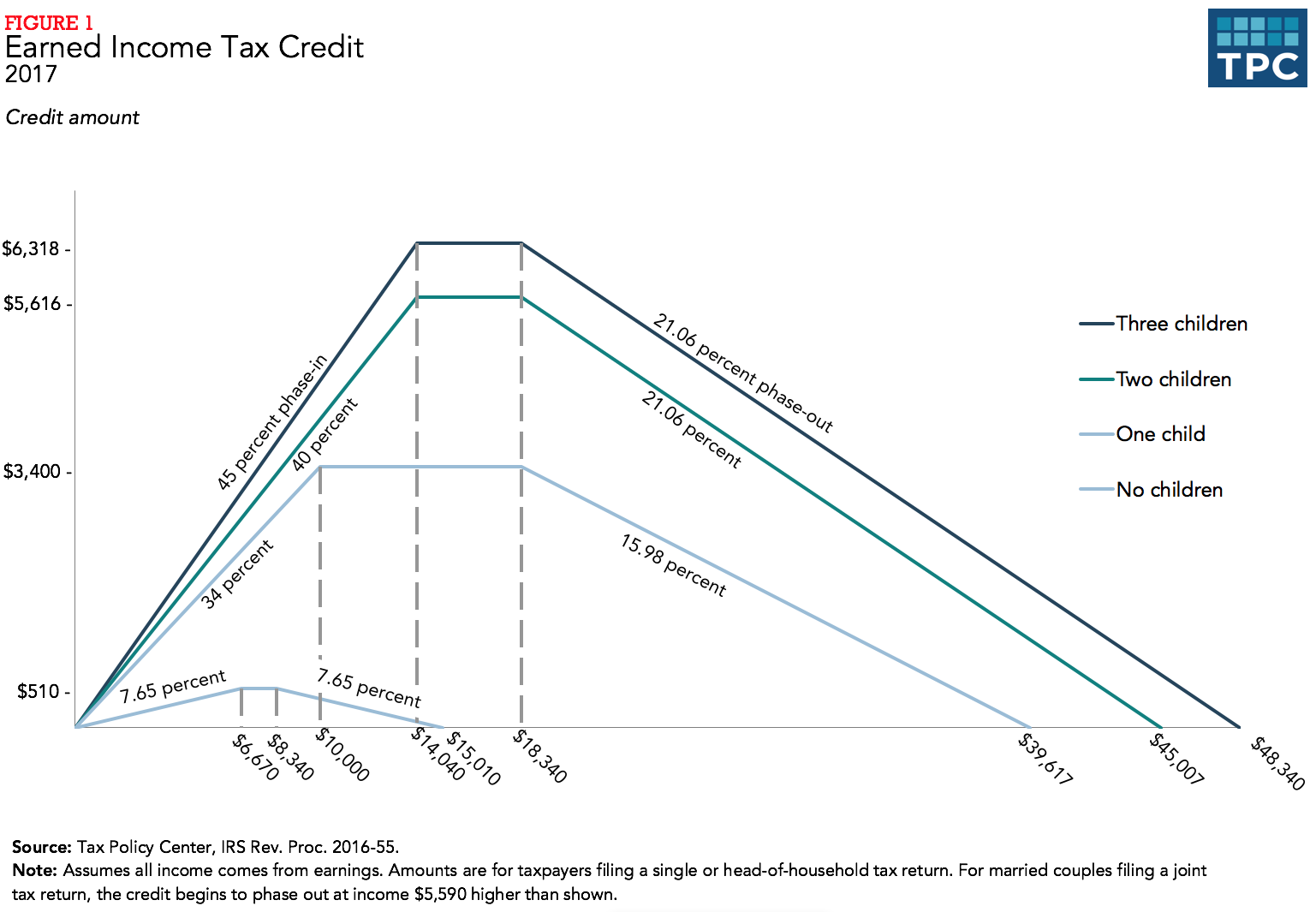 Do we really need a second earned income tax credit people s